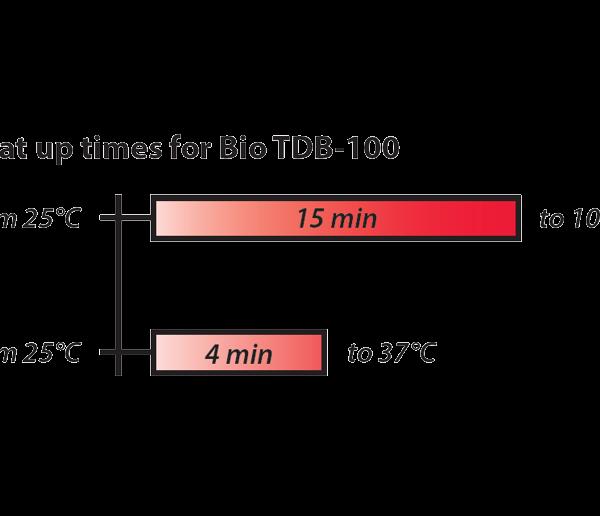 biotdb-100_chart