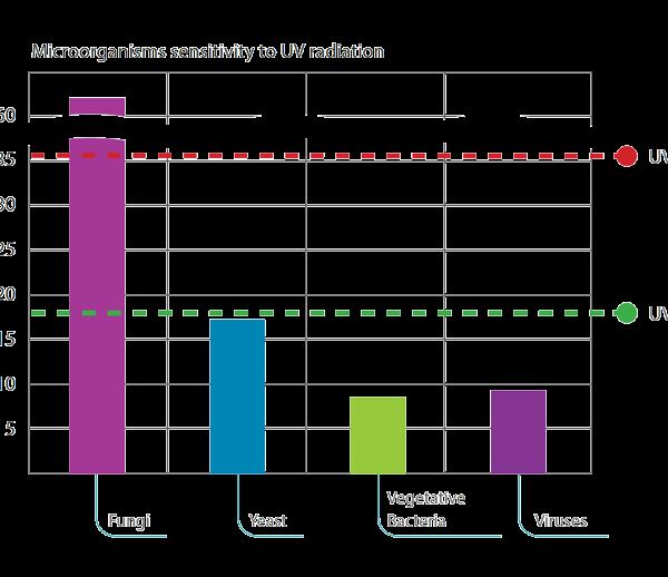 uvr-m-chart2